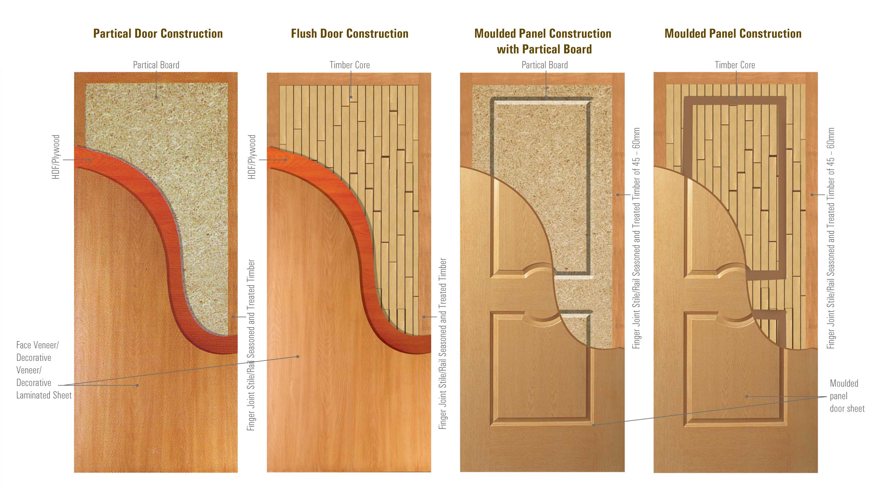 Doors for Door design sunmica